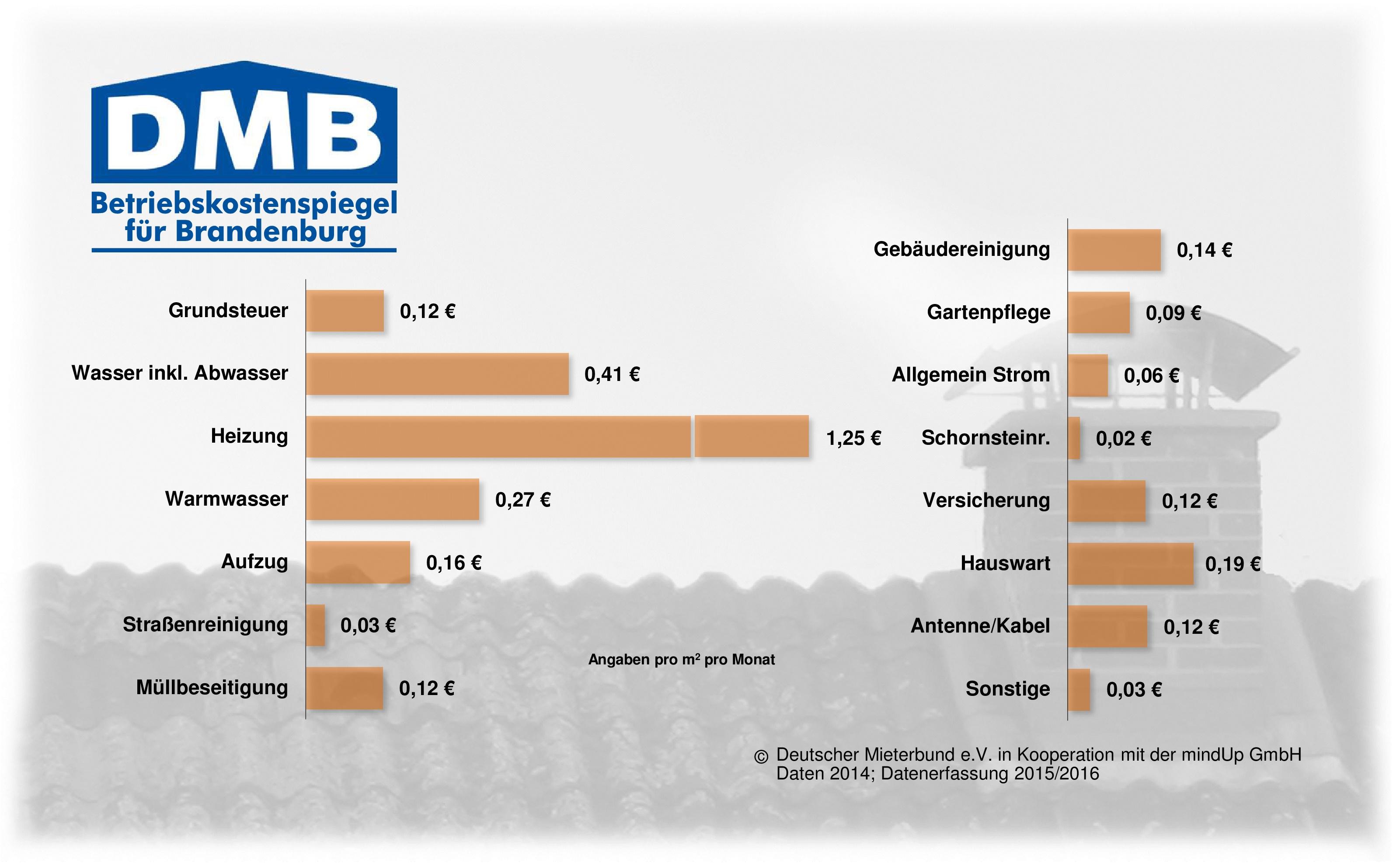Betriebskostenspiegel Land Brandenburg 2014